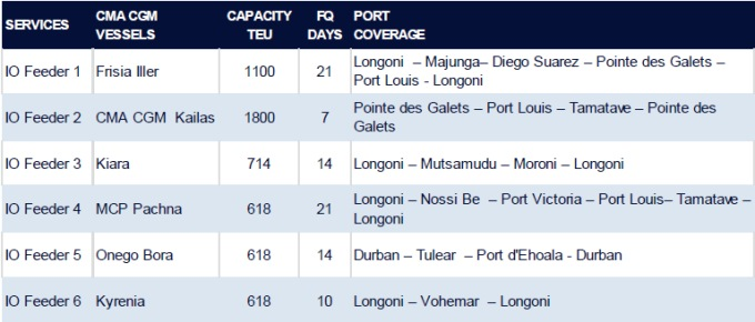 chart for CMA CGM Indian Ocean Feeder service as appeared in Africa PORTS & SHIPS  maritime news