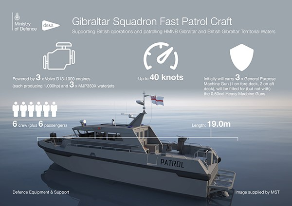 New patrol boat for the RN at Gibraltar, featured in Africa PORTS & SHIPS maritime news
