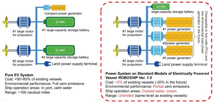 Roboship diagram featured in Africa PORTS & SHIPS maritime news