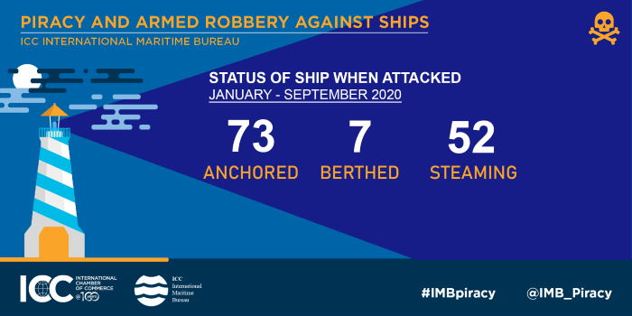 IMB Infographic on display in Africa PORTS & SHIPS maritime news