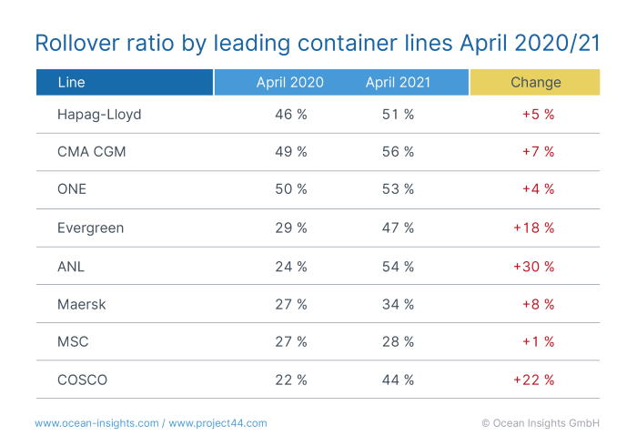 Carrier rollover rates for April 2021 by project44, appearing in Africa PORTS & SHIPS maritime news