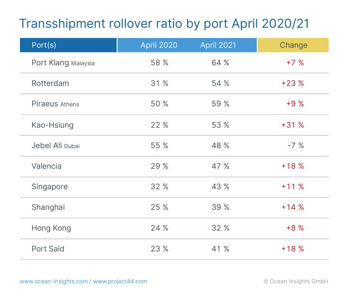 project44 rollowver rates for shipping lines, featured in Africa PORTS & SHIPS maritime news