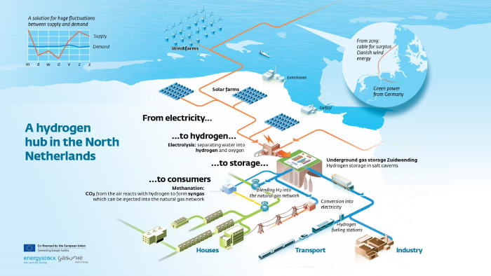 A Netherlands concept for a hydrogen valley establishment involving converting electricity into hydrogen and oxygen through electrolysis
